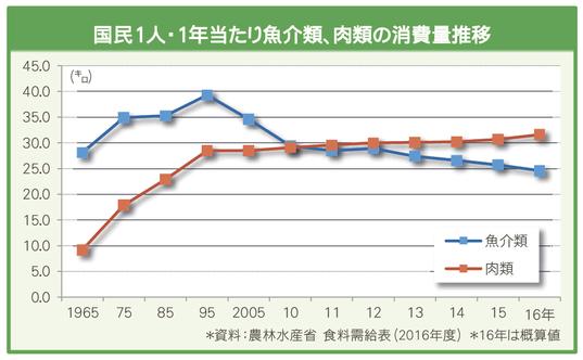 「肉魚の消費量 統計表」の画像検索結果