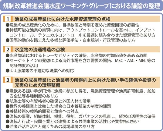 個別割当式の資源管理提示/政府の規制改革会議水産WG / みなと新聞 ...