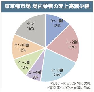 市場 コロナ 者 豊洲 感染 (第1871報)中央卸売市場に勤務する市場関係者の新型コロナウイルス感染について 東京都防災ホームページ