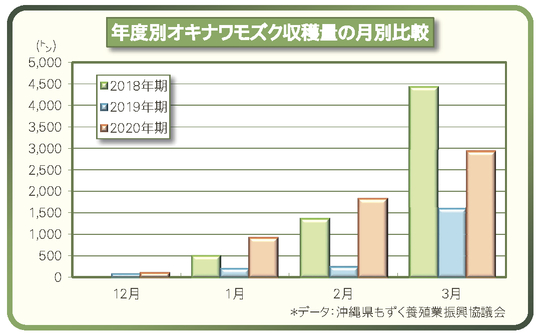 ランキング 量 もずく 生産 さといもの生産量(収穫量)の都道府県別ランキングとその推移をまとめてみた。